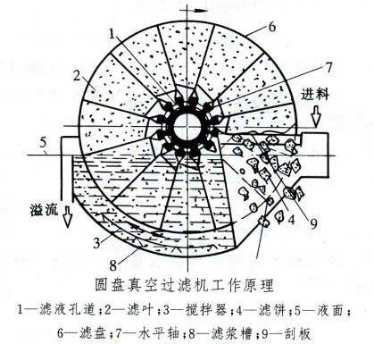 圆盘真空过滤机原理